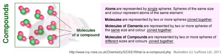 What is a Compound ? : School Chemistry