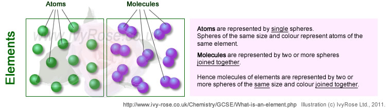 A highlight of common terms in chemistry