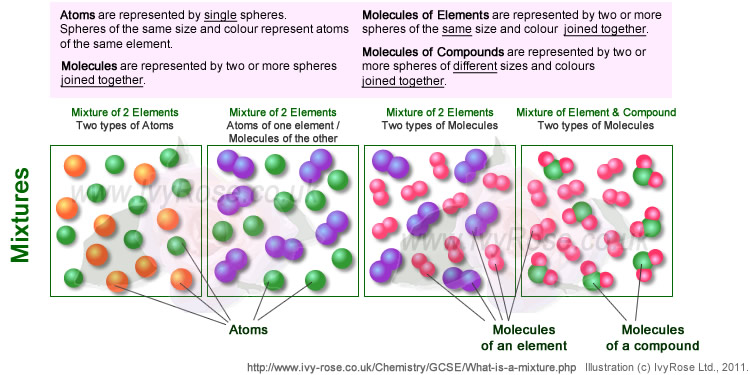 what is a mixture school chemistry