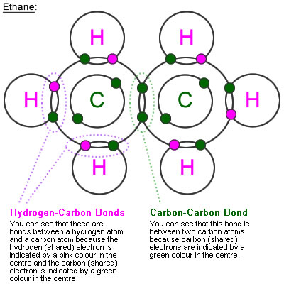 Ethane Molecule Charges