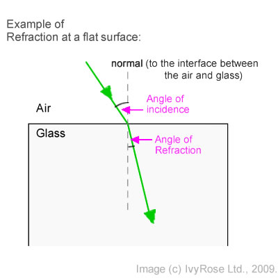 Refraction Introductory Optics Needed To Understand How We See