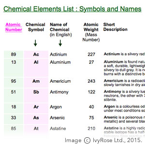 List of the Chemical Elements - by Name of Element