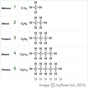as level chemistry alkanes The alkanes are the simplest of the hydrocarbons, consisting of carbon, hydrogen and single bonds only chemically, although they are fairly unreactive, they are flammable and used in many applications as a readily available source of heat and energy.